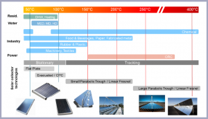 Figure 1. Solar collector technology vs. required process temperature